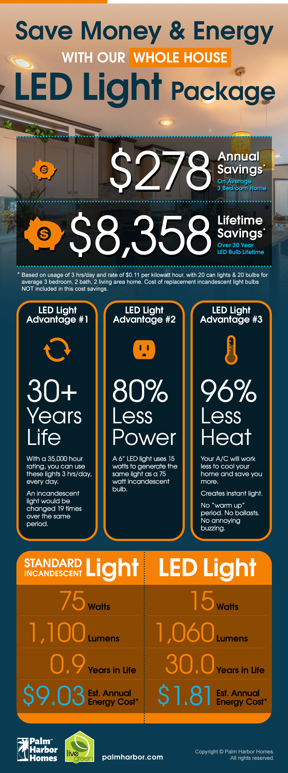 LED Light Money Saving Infographic